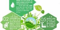 砥砺奋进的五年丨省环保厅相关负责人答记者问 - 环境保护厅