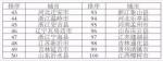 刚刚,2019中国综合实力百强县榜单出炉,长沙县排名第五! - 新浪湖南