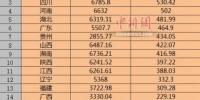 2019年国庆假期部分省份旅游收入 - 新浪湖南